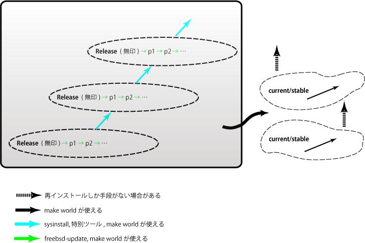 """75%, """"FreeBSD のシステムアップデートの主な構図"""""""