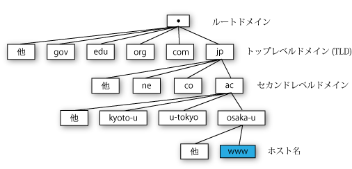 domain-structure-multi.png