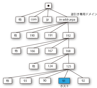 inverse-IPdomain.png