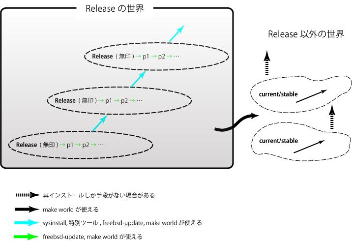 """65%, """"FreeBSD のシステムアップデートの主な構図"""""""