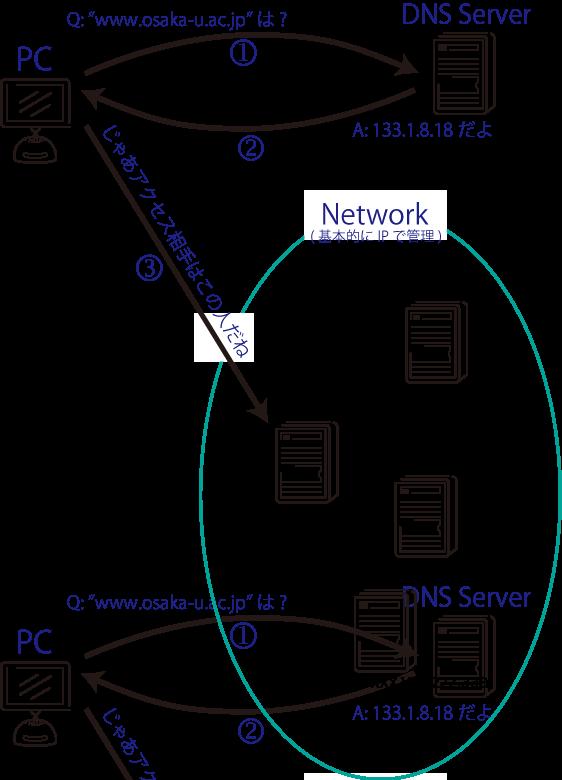 DNS-model.png