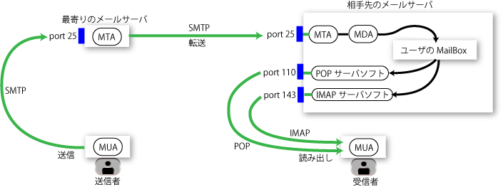 mail-transfer-simple_s2.png