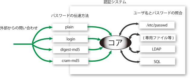 authentication-structure_s.png