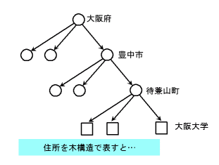 address-tree.png