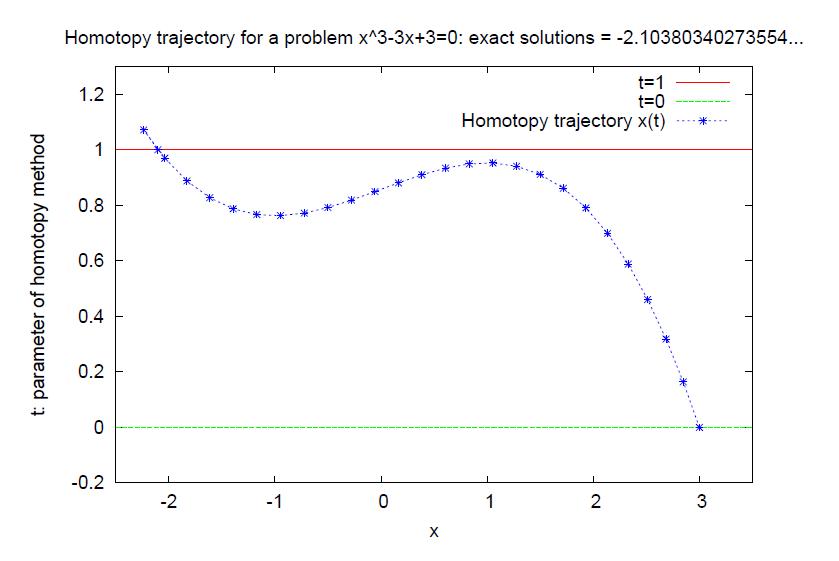 homotopy2-dat.png