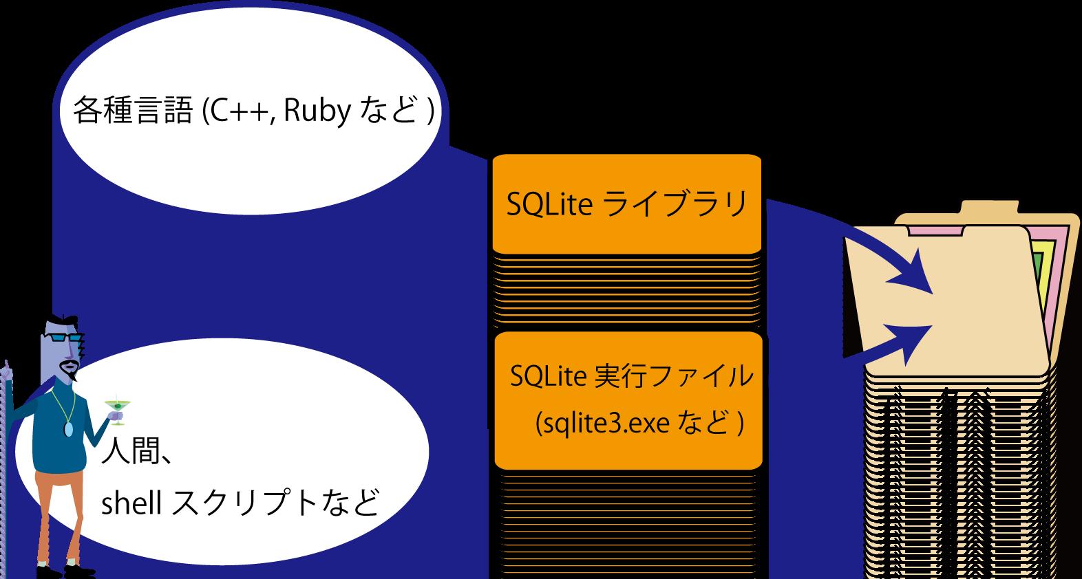 how-to-treat-db-via-sqlite.png